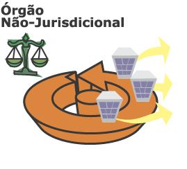 Órgão Não-Jurisdicional
