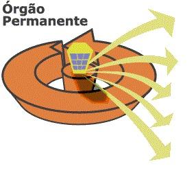 Órgão Permanente