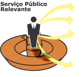 Serviço Público Relevante