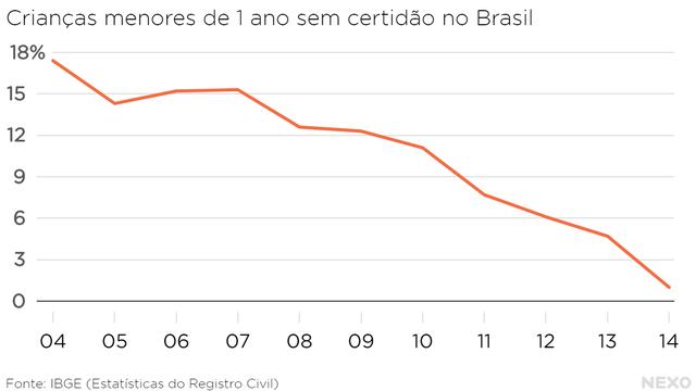 Gráfico 1: Sub-registro entre 2004 e 2014 - Crianças menores de 1 ano sem certidão de nascimento.