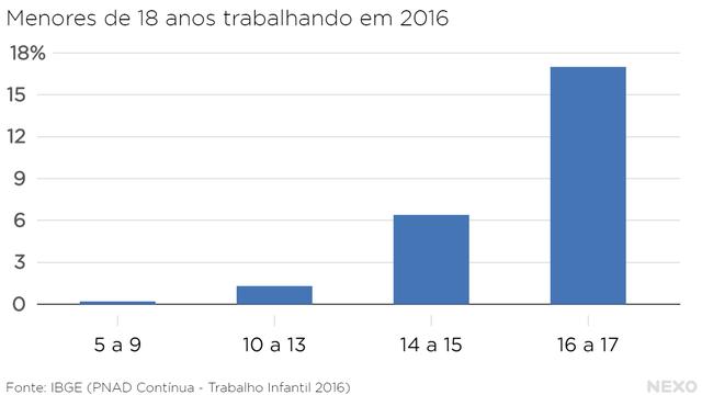 Gráfico 5: Trabalho Infantil - Menores de 18 anos trabalhando em 2016.