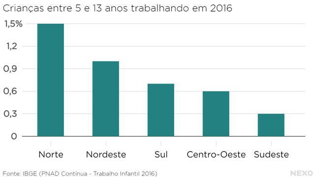 Gráfico 6: Trabalho infantil ilegal por região.