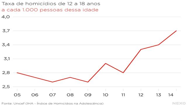 Gráfico 7: Taxa de homicídios de 12 a 18 anos (a cada 1.000 pessoas dessa idade).