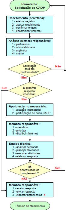 FLUXOS - Fluxo Unificado de Atendimento dos CAOPs