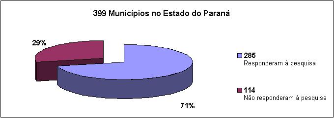 399 Municípios no Estado do Paraná