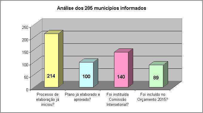 Análise dos 285 municípios informados