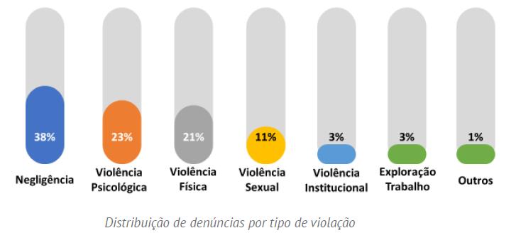 Gráfico: Distribuição de denúncias por tipo de violação