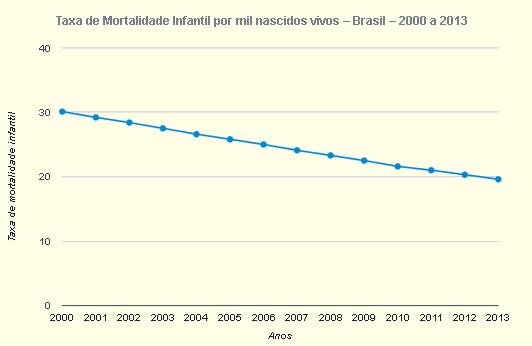 Taxa de Mortalidade Infantil por mil nascidos vivos - Brasil - 2000 a 2013