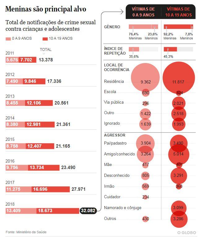 Infográfico: Total das notificações de crime sexual contra crianças e adolescentes