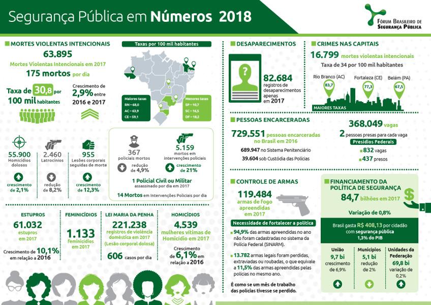 Segurança Pública em Números (FBSP - 2018)