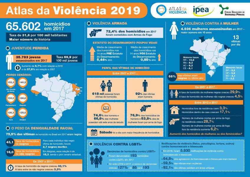 Atlas da Violência 2019 (Infográfico)